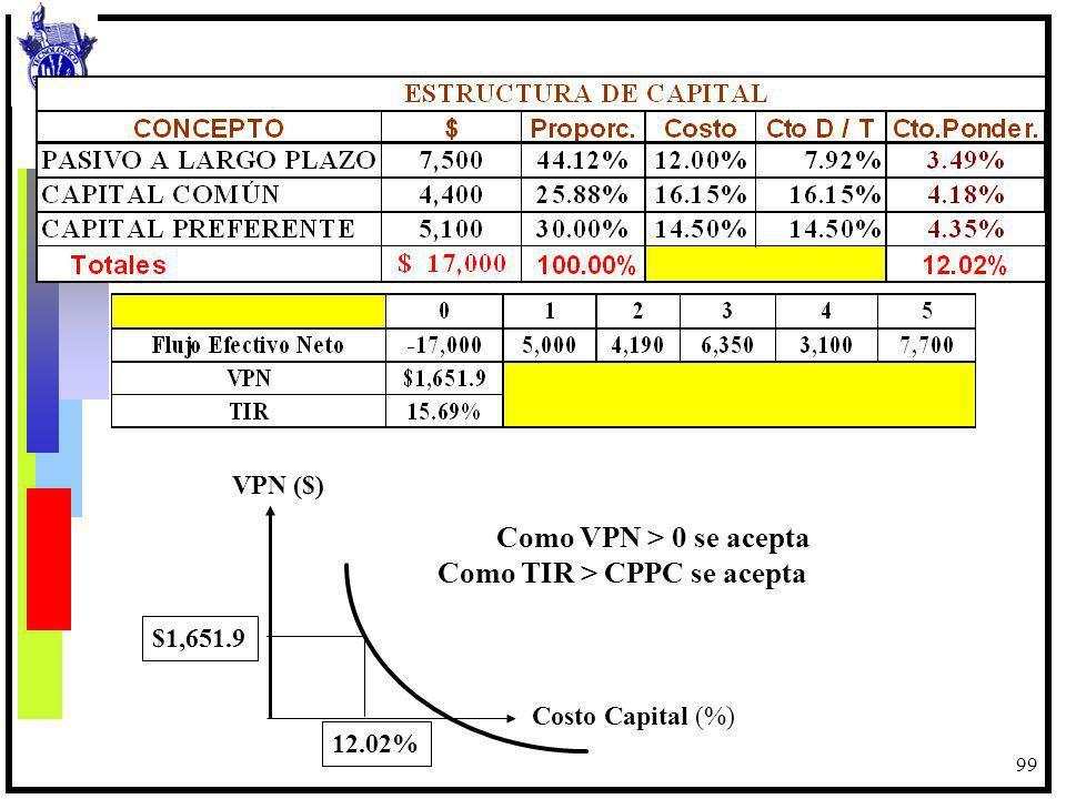 99 Como VPN > 0 se acepta Como TIR > CPPC se acepta 12.02% $1,651.9 Costo Capital (%) VPN ($)