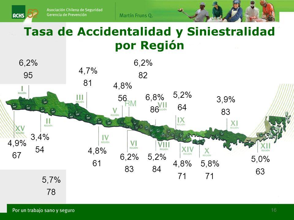 16 Tasa de Accidentalidad y Siniestralidad por Región 3,4% 54 4,8% 61 4,7% 81 4,9% 67 6,2% 95 4,8% 56 6,2% 83 5,2% 84 6,8% 86 5,2% 64 4,8% 71 5,8% 71