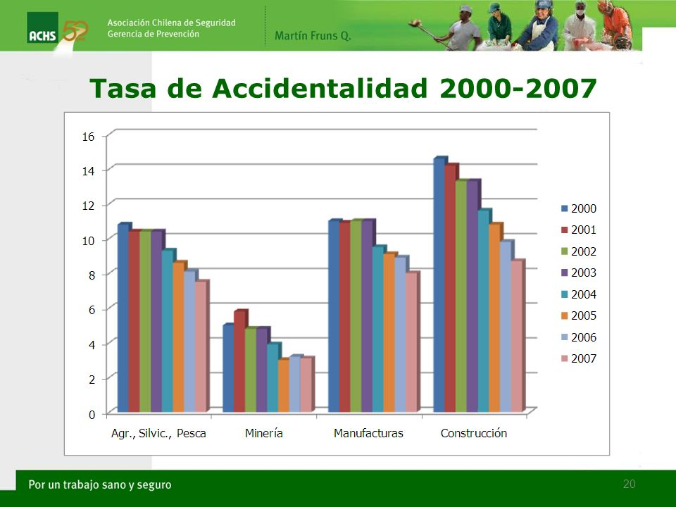 Tasa de Accidentalidad 2000-2007 20