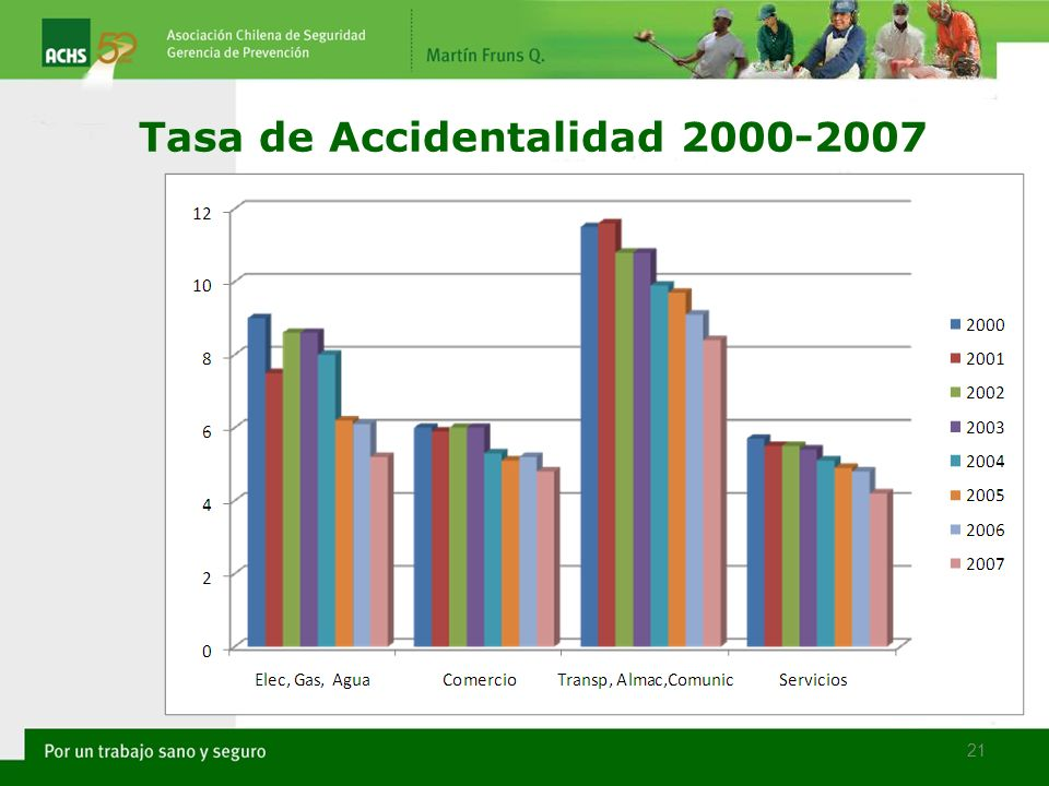 21 Tasa de Accidentalidad 2000-2007