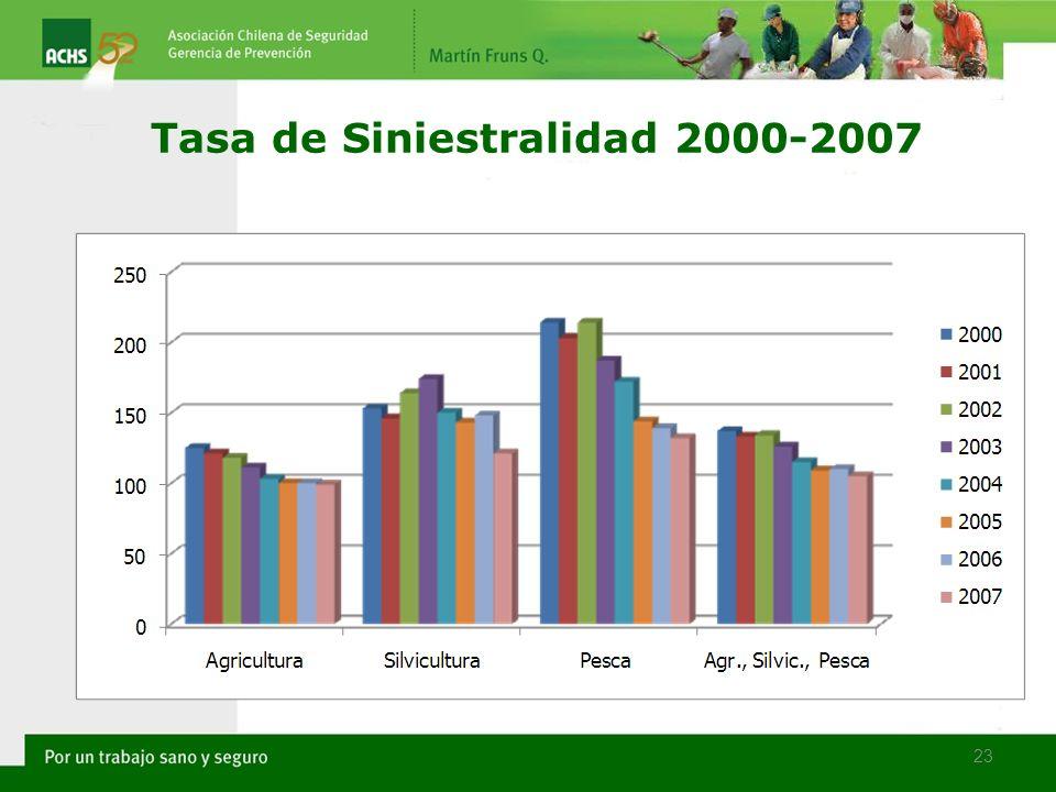 23 Tasa de Siniestralidad 2000-2007