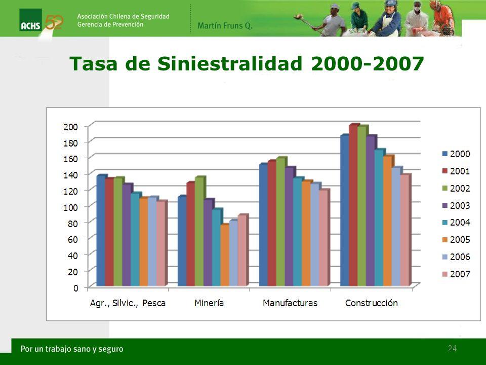 24 Tasa de Siniestralidad 2000-2007