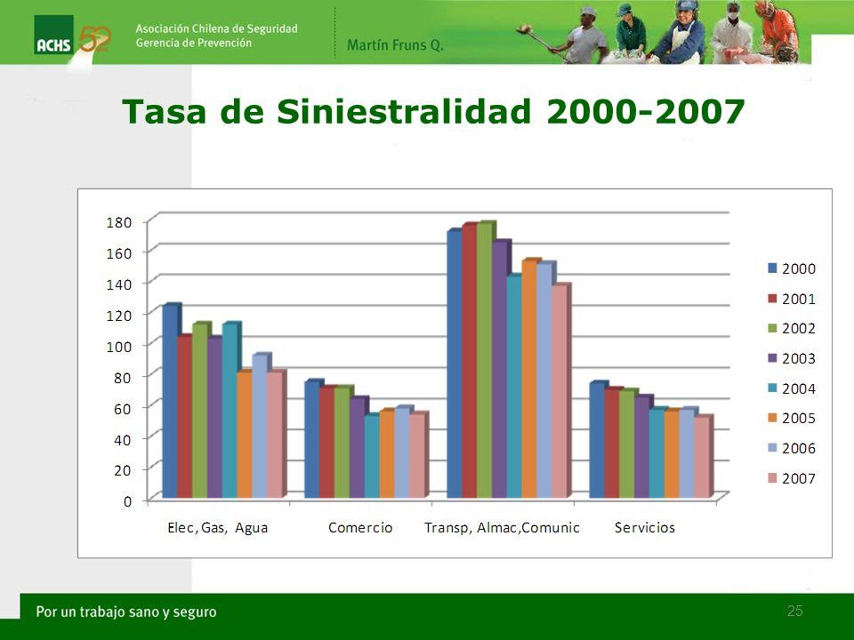 25 Tasa de Siniestralidad 2000-2007
