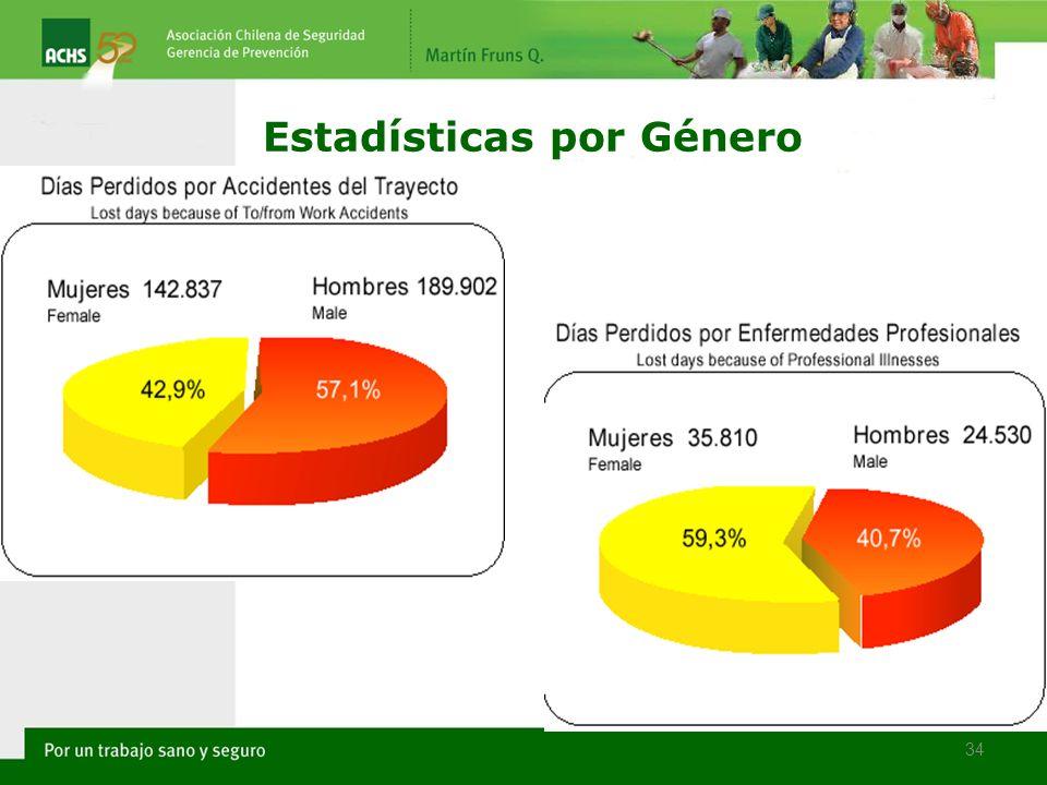 34 Estadísticas por Género