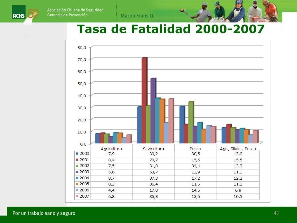 40 Tasa de Fatalidad 2000-2007