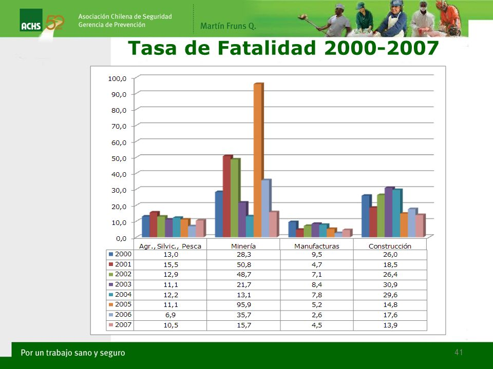 41 Tasa de Fatalidad 2000-2007