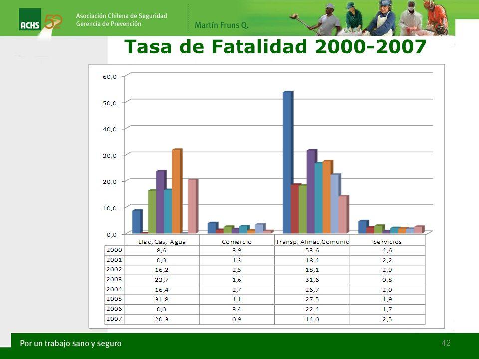 42 Tasa de Fatalidad 2000-2007