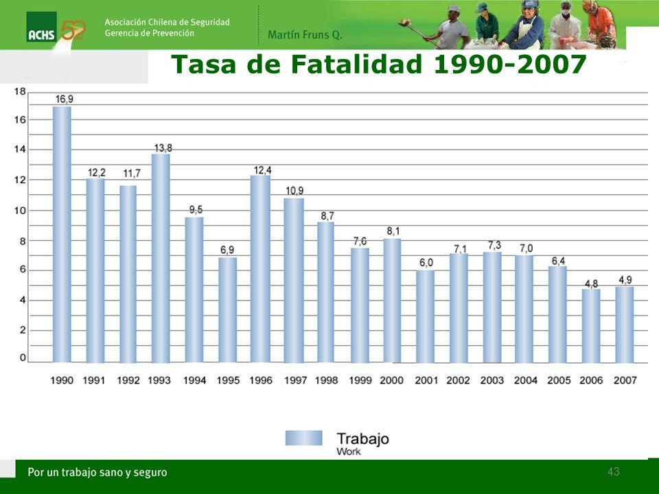 43 Tasa de Fatalidad 1990-2007