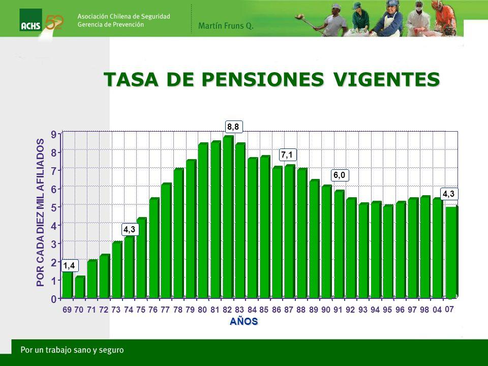 TASA DE PENSIONES VIGENTES
