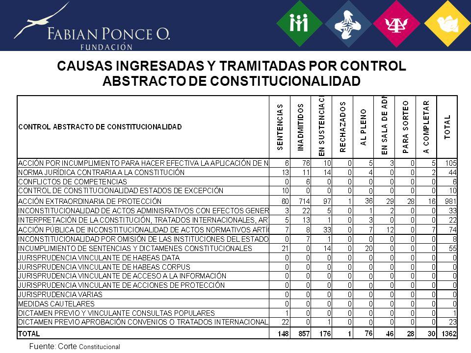 CAUSAS INGRESADAS Y TRAMITADAS POR CONTROL ABSTRACTO DE CONSTITUCIONALIDAD Fuente: Corte Constitucional