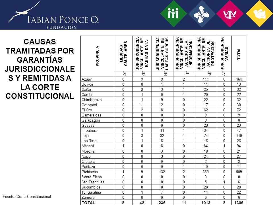 CAUSAS TRAMITADAS POR GARANTÍAS JURISDICCIONALE S Y REMITIDAS A LA CORTE CONSTITUCIONAL PROVINCIA MEDIDAS CAUTELARES JURISPRUDENCIA VINCULANTE DE HABEAS DATA JURISPRUDENCIA VINCULANTE DE HABEAS CORPUS JURISPRUDENCIA VINCULANTE DE ACCESO A LA INFORMACIÓN JURISPRUDENCIA VINCULANTE DE ACCIONES DE PROTECCIÓN JURISPRUDENCIA VARIAS TOTAL JCJDJHJIJPJV Azuay09921440164 Bolívar001111013 Cañar033125032 Carchi010120022 Chimborazo019022032 Cotopaxi0112017030 El Oro028062072 Esmeraldas0000909 Galápagos0000000 Guayas0000230 Imbabura0111134047 Loja03321740110 Los Ríos018116026 Manabí108084194 Morona003018021 Napo003024027 Orellana0000202 Pastaza000110011 Pichincha1913223650509 Santa Elena0000000 Sto.Tsachilas0000516 Sucumbíos0000280 Tungurahua017014022 Zamora0000606 TOTAL24223611101321306 Fuente: Corte Constitucional