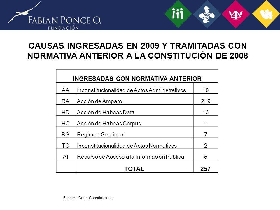CAUSAS INGRESADAS EN 2009 Y TRAMITADAS CON NORMATIVA ANTERIOR A LA CONSTITUCIÓN DE 2008 INGRESADAS CON NORMATIVA ANTERIOR AAInconstitucionalidad de Actos Administrativos10 RAAcción de Amparo219 HDAcción de Hábeas Data13 HCAcción de Hábeas Corpus1 RSRégimen Seccional7 TCInconstitucionalidad de Actos Normativos2 AIRecurso de Acceso a la Información Pública5 TOTAL257 Fuente: Corte Constitucional.