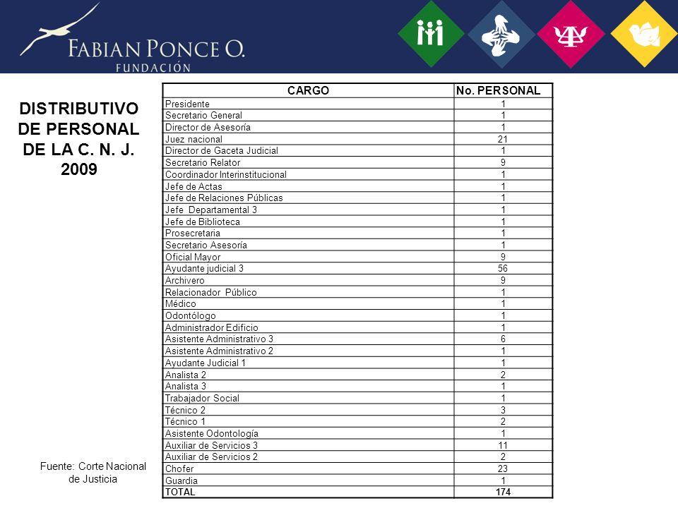 DISTRIBUTIVO DE PERSONAL DE LA C.N. J. 2009 Fuente: Corte Nacional de Justicia CARGONo.