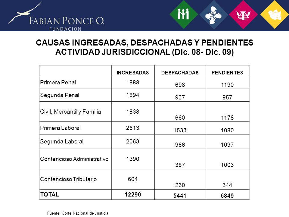 CAUSAS INGRESADAS, DESPACHADAS Y PENDIENTES ACTIVIDAD JURISDICCIONAL (Dic.