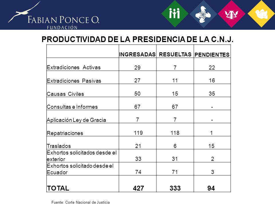 PRODUCTIVIDAD DE LA PRESIDENCIA DE LA C.N.J.