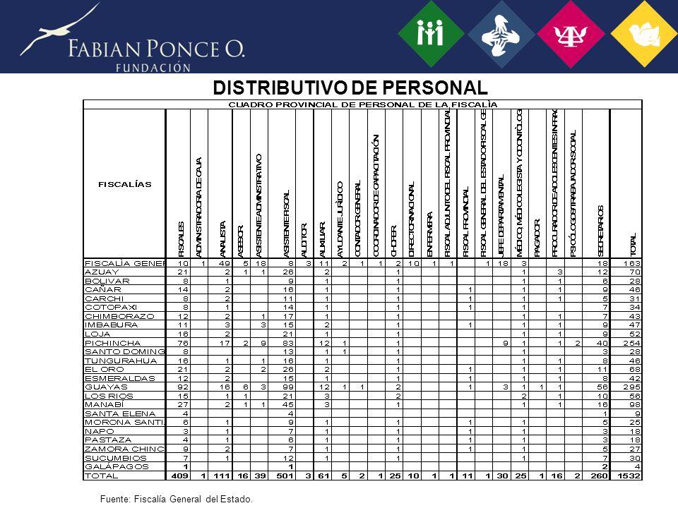 DISTRIBUTIVO DE PERSONAL Fuente: Fiscalía General del Estado.