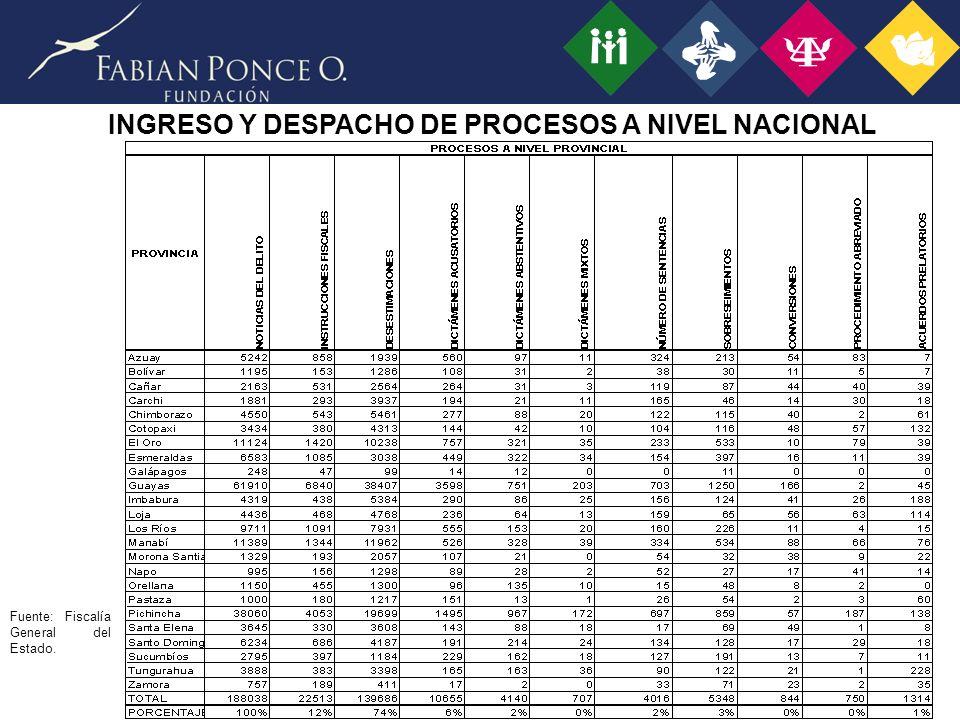 Fuente: Fiscalía General del Estado. INGRESO Y DESPACHO DE PROCESOS A NIVEL NACIONAL