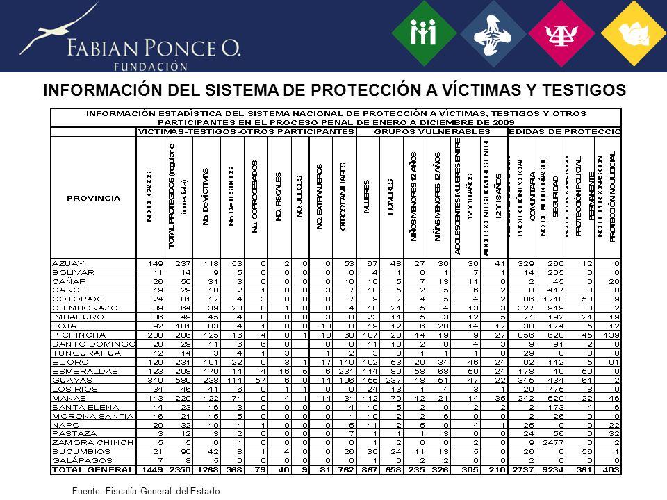 Fuente: Fiscalía General del Estado. INFORMACIÓN DEL SISTEMA DE PROTECCIÓN A VÍCTIMAS Y TESTIGOS