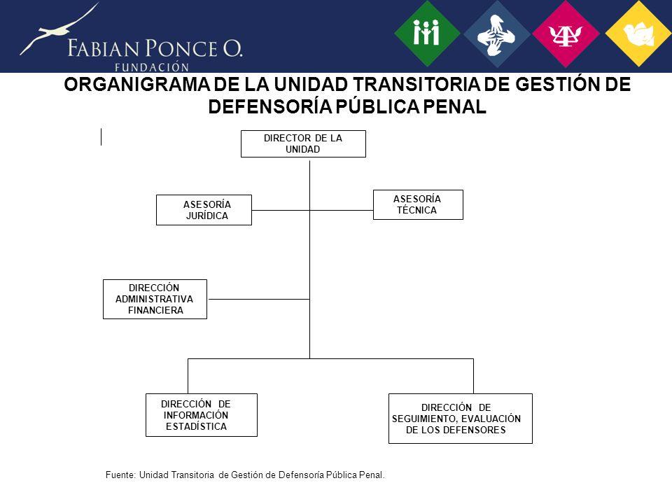DIRECTOR DE LA UNIDAD DIRECCIÓN DE SEGUIMIENTO, EVALUACIÓN DE LOS DEFENSORES ASESORÍA JURÍDICA DIRECCIÓN ADMINISTRATIVA FINANCIERA DIRECCIÓN DE INFORMACIÓN ESTADÍSTICA ASESORÍA TÉCNICA Fuente: Unidad Transitoria de Gestión de Defensoría Pública Penal.