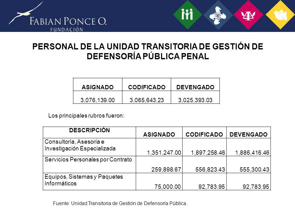 PERSONAL DE LA UNIDAD TRANSITORIA DE GESTIÓN DE DEFENSORÍA PÚBLICA PENAL Fuente: Unidad Transitoria de Gestión de Defensoría Pública.