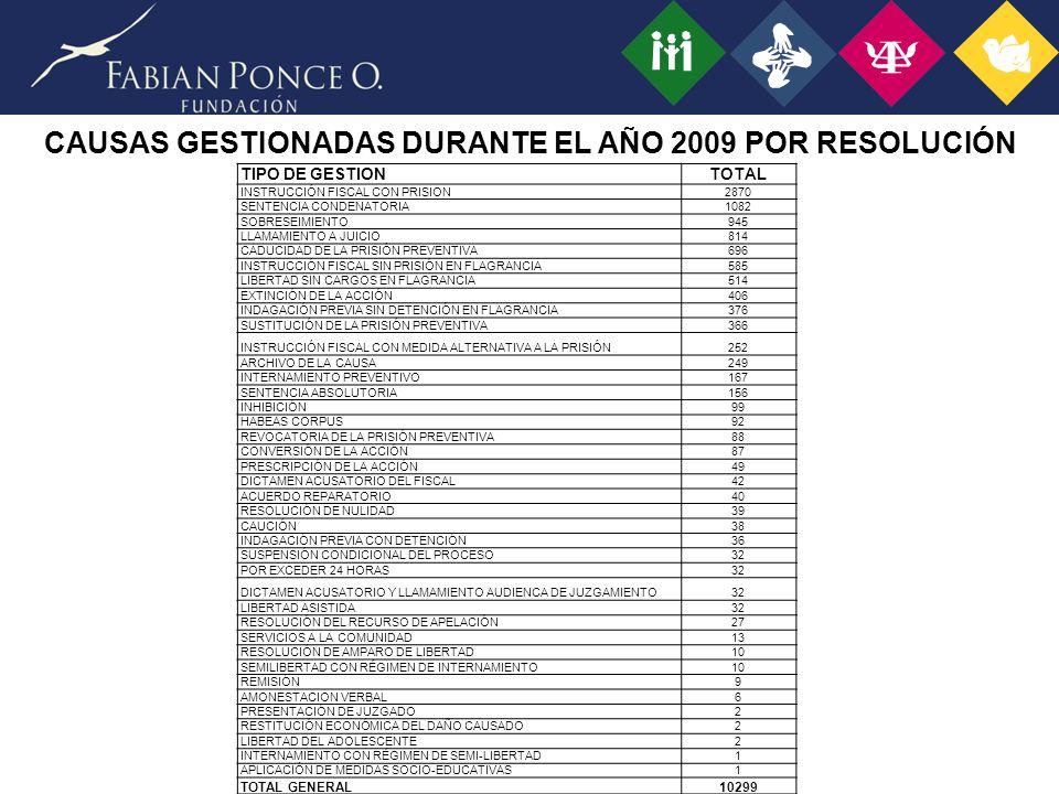 CAUSAS GESTIONADAS DURANTE EL AÑO 2009 POR RESOLUCIÓN TIPO DE GESTIONTOTAL INSTRUCCIÓN FISCAL CON PRISION2870 SENTENCIA CONDENATORIA1082 SOBRESEIMIENTO945 LLAMAMIENTO A JUICIO814 CADUCIDAD DE LA PRISIÓN PREVENTIVA696 INSTRUCCIÓN FISCAL SIN PRISIÓN EN FLAGRANCIA585 LIBERTAD SIN CARGOS EN FLAGRANCIA514 EXTINCIÓN DE LA ACCIÓN406 INDAGACIÓN PREVIA SIN DETENCIÓN EN FLAGRANCIA376 SUSTITUCIÓN DE LA PRISIÓN PREVENTIVA366 INSTRUCCIÓN FISCAL CON MEDIDA ALTERNATIVA A LA PRISIÓN252 ARCHIVO DE LA CAUSA249 INTERNAMIENTO PREVENTIVO167 SENTENCIA ABSOLUTORIA156 INHIBICIÓN99 HABEAS CORPUS92 REVOCATORIA DE LA PRISIÓN PREVENTIVA88 CONVERSIÓN DE LA ACCIÓN87 PRESCRIPCIÓN DE LA ACCIÓN49 DICTAMEN ACUSATORIO DEL FISCAL42 ACUERDO REPARATORIO40 RESOLUCIÓN DE NULIDAD39 CAUCIÓN38 INDAGACIÓN PREVIA CON DETENCIÓN36 SUSPENSIÓN CONDICIONAL DEL PROCESO32 POR EXCEDER 24 HORAS32 DICTAMEN ACUSATORIO Y LLAMAMIENTO AUDIENCA DE JUZGAMIENTO32 LIBERTAD ASISTIDA32 RESOLUCIÓN DEL RECURSO DE APELACIÓN27 SERVICIOS A LA COMUNIDAD13 RESOLUCIÓN DE AMPARO DE LIBERTAD10 SEMILIBERTAD CON RÉGIMEN DE INTERNAMIENTO10 REMISIÓN9 AMONESTACION VERBAL6 PRESENTACIÓN DE JUZGADO2 RESTITUCIÓN ECONÓMICA DEL DAÑO CAUSADO2 LIBERTAD DEL ADOLESCENTE2 INTERNAMIENTO CON RÉGIMEN DE SEMI-LIBERTAD1 APLICACIÓN DE MEDIDAS SOCIO-EDUCATIVAS1 TOTAL GENERAL10299
