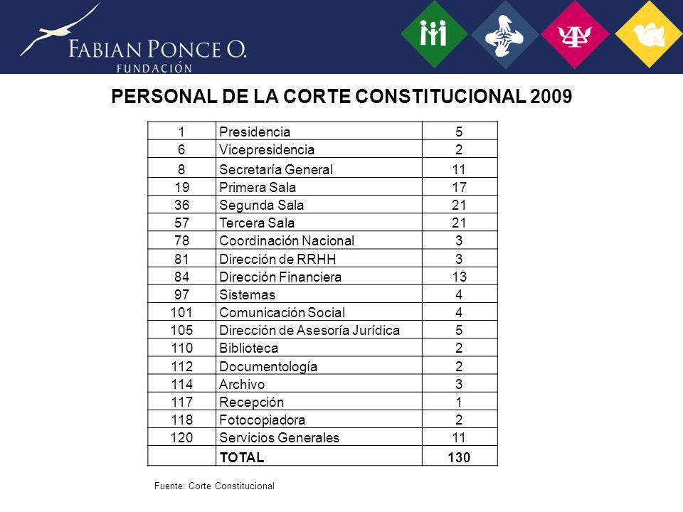 PRESUPUESTO DE LA CORTE CONSTITUCIONAL 2009 EN USD.