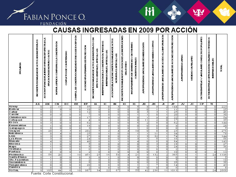 CAUSAS INGRESADAS EN 2009 POR ACCIÓN Fuente: Corte Constitucional.