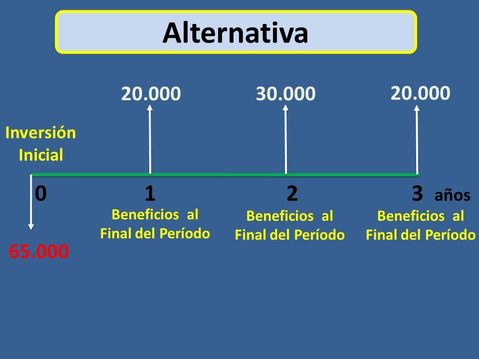 Alternativa 0 1 2 3 años Inversión Inicial 20.00030.000 20.000 65.000 Beneficios al Final del Período