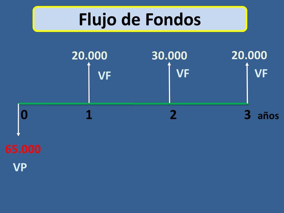 Flujo de Fondos 0 1 2 3 años 20.00030.000 20.000 65.000 VP VF