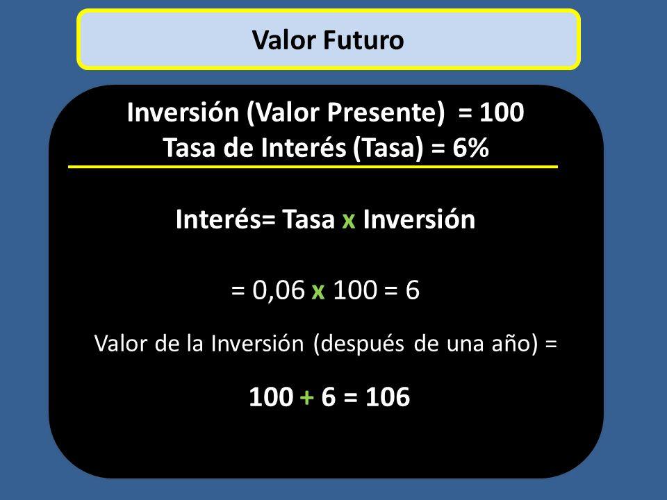 Inversión (Valor Presente) = 100 Tasa de Interés (Tasa) = 6% Interés= Tasa x Inversión = 0,06 x 100 = 6 Valor de la Inversión (después de una año) = 1
