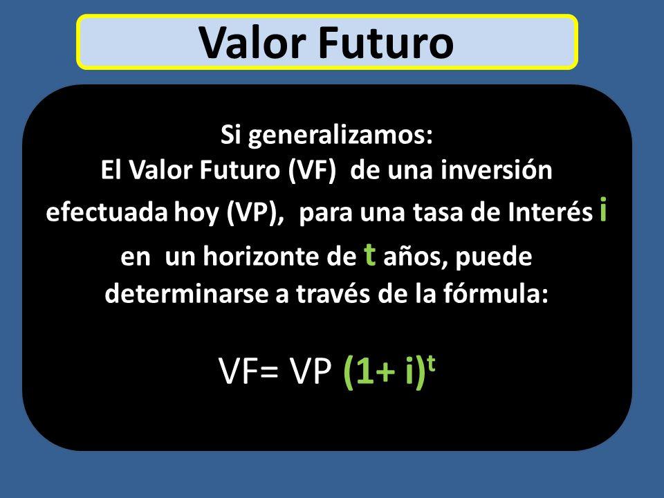 Si generalizamos: El Valor Futuro (VF) de una inversión efectuada hoy (VP), para una tasa de Interés i en un horizonte de t años, puede determinarse a