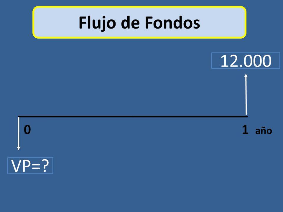 Flujo de Fondos 0 1 año VP=? 12.000