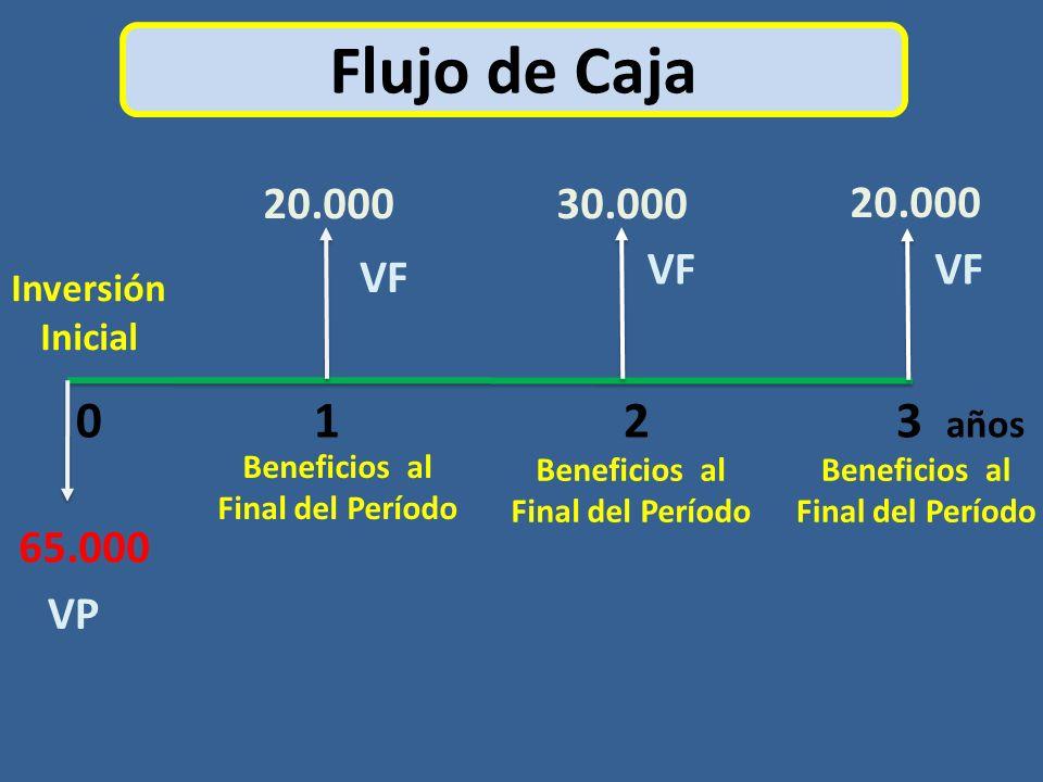 Flujo de Caja 0 1 2 3 años Inversión Inicial 20.00030.000 20.000 65.000 Beneficios al Final del Período VP VF