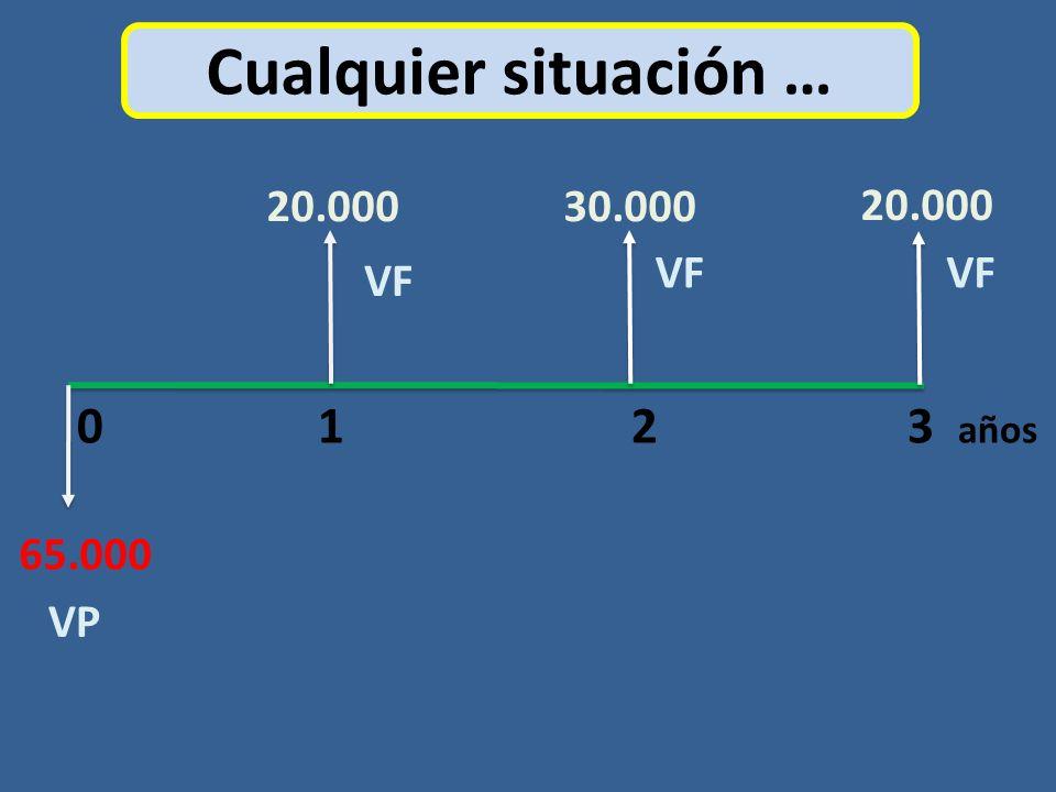 Cualquier situación … 0 1 2 3 años 20.00030.000 20.000 65.000 VP VF