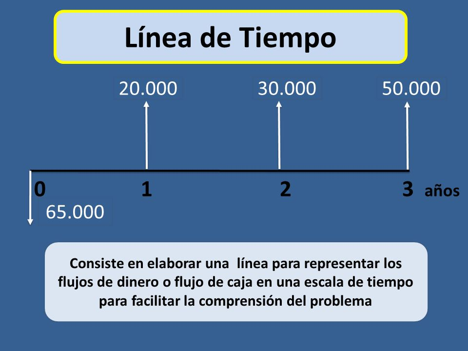 Consiste en elaborar una línea para representar los flujos de dinero o flujo de caja en una escala de tiempo para facilitar la comprensión del problem