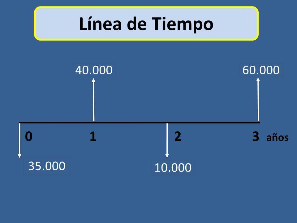 Línea de Tiempo 0 1 2 3 años 35.000 60.000 10.000 40.000
