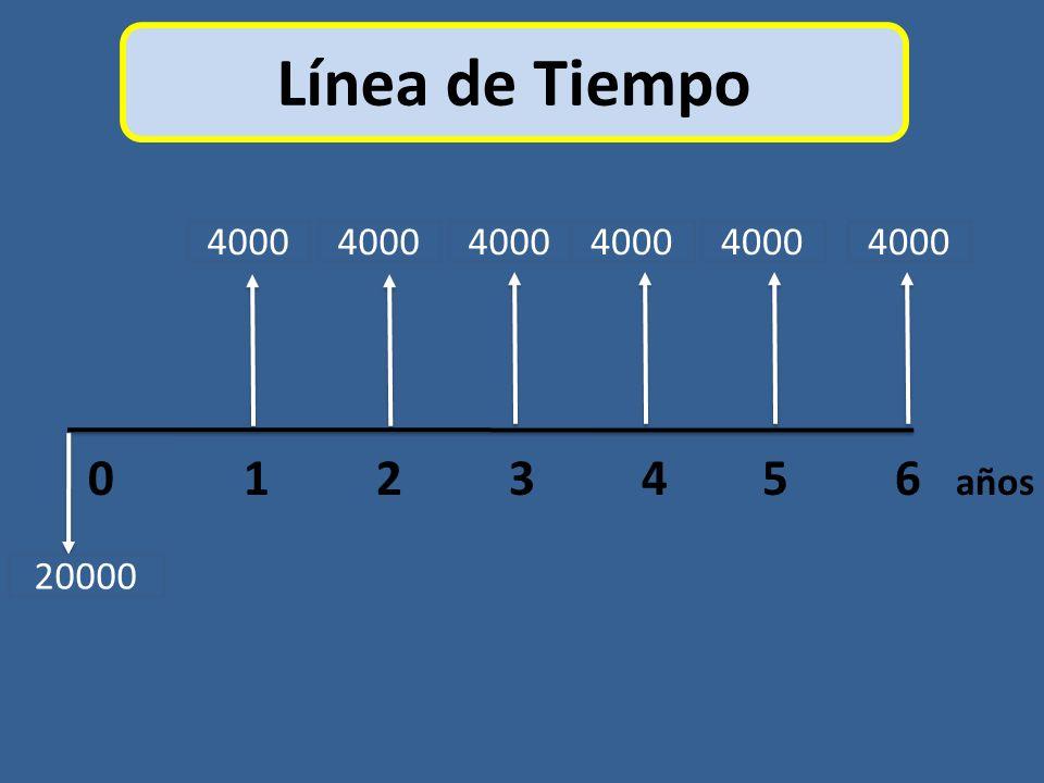 Línea de Tiempo 0 1 2 3 4 5 6 años 4000 20000