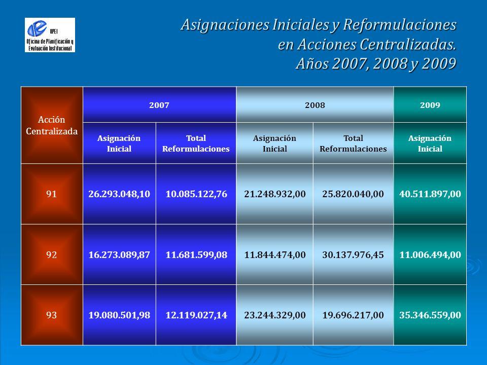 Asignaciones Iniciales y Reformulaciones en Acciones Centralizadas. Años 2007, 2008 y 2009 Acción Centralizada 200720082009 Asignación Inicial Total R