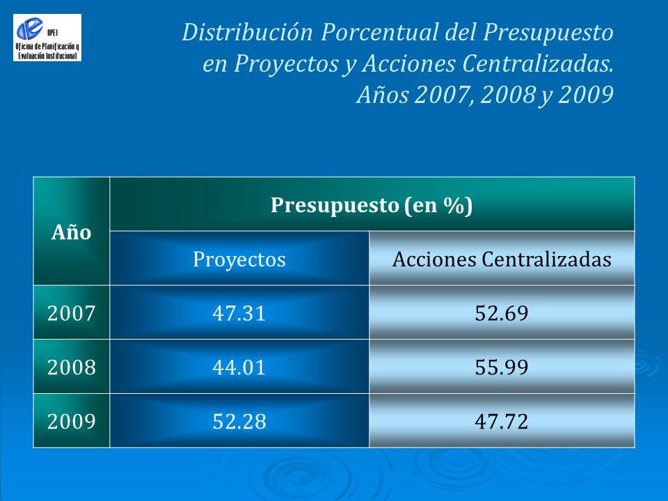 Distribución Porcentual del Presupuesto en Proyectos y Acciones Centralizadas. Años 2007, 2008 y 2009 Año Presupuesto (en %) ProyectosAcciones Central