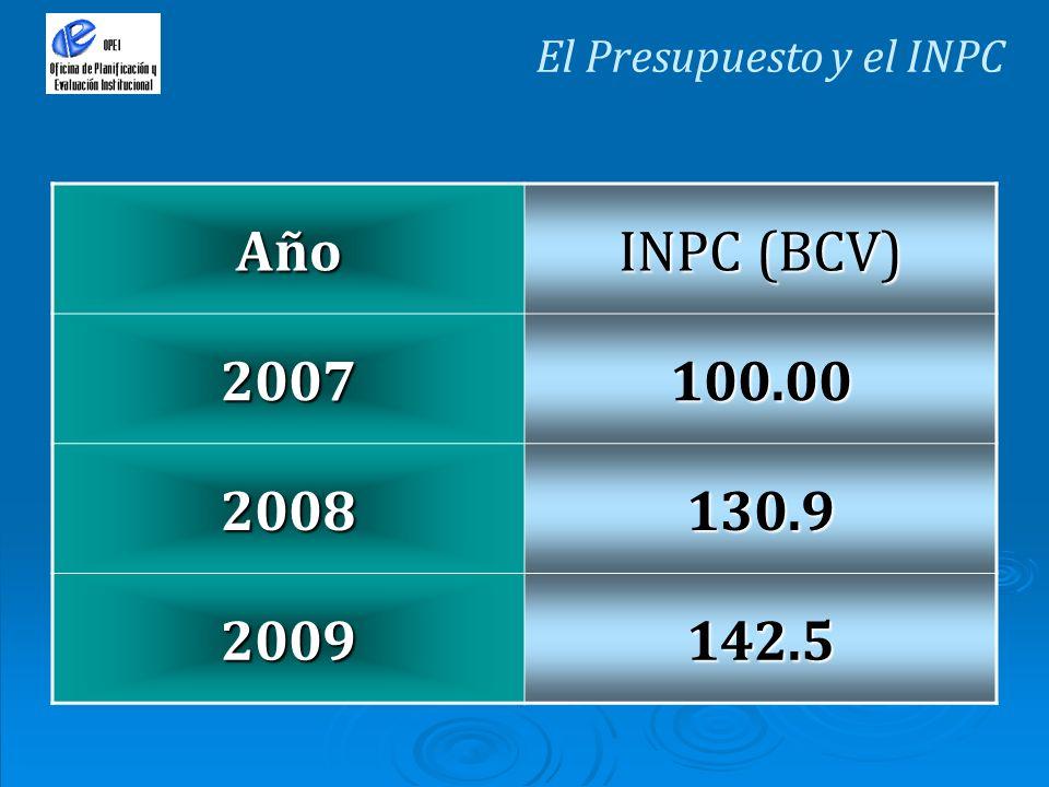 Año INPC (BCV) 2007100.00 2008130.9 2009142.5