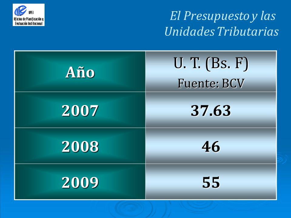 El Presupuesto y las Unidades TributariasAño U. T. (Bs. F) Fuente: BCV 200737.63 200846 200955