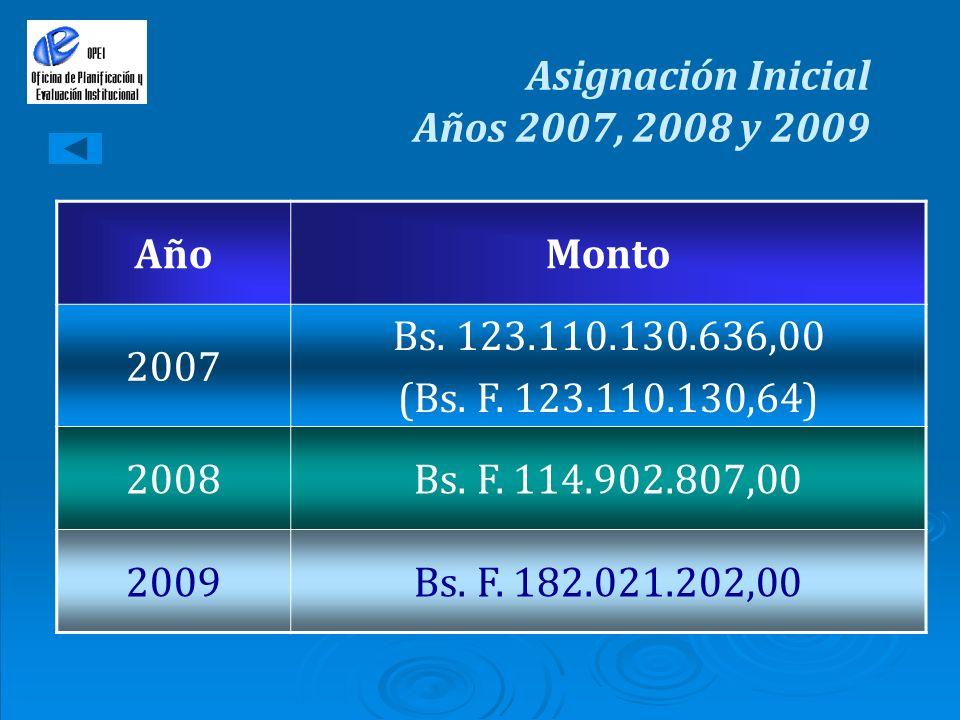 Asignación Inicial Años 2007, 2008 y 2009 AñoMonto 2007 Bs. 123.110.130.636,00 (Bs. F. 123.110.130,64) 2008Bs. F. 114.902.807,00 2009Bs. F. 182.021.20