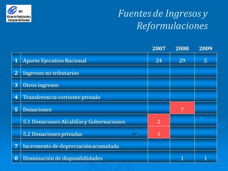 Fuentes de Ingresos y Reformulaciones 200720082009 1Aporte Ejecutivo Nacional24295 2Ingresos no tributarios 3Otros ingresos 4Transferencia corriente p