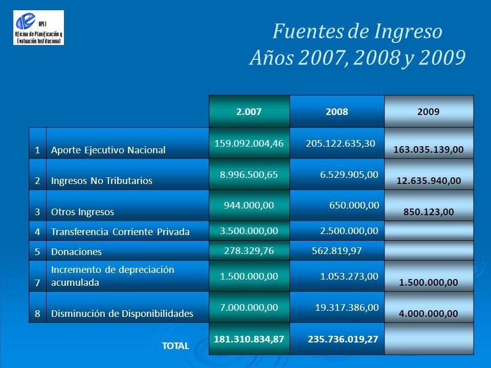 Fuentes de Ingreso Años 2007, 2008 y 2009 2.00720082009 1Aporte Ejecutivo Nacional 159.092.004,46 205.122.635,30 163.035.139,00 2Ingresos No Tributari