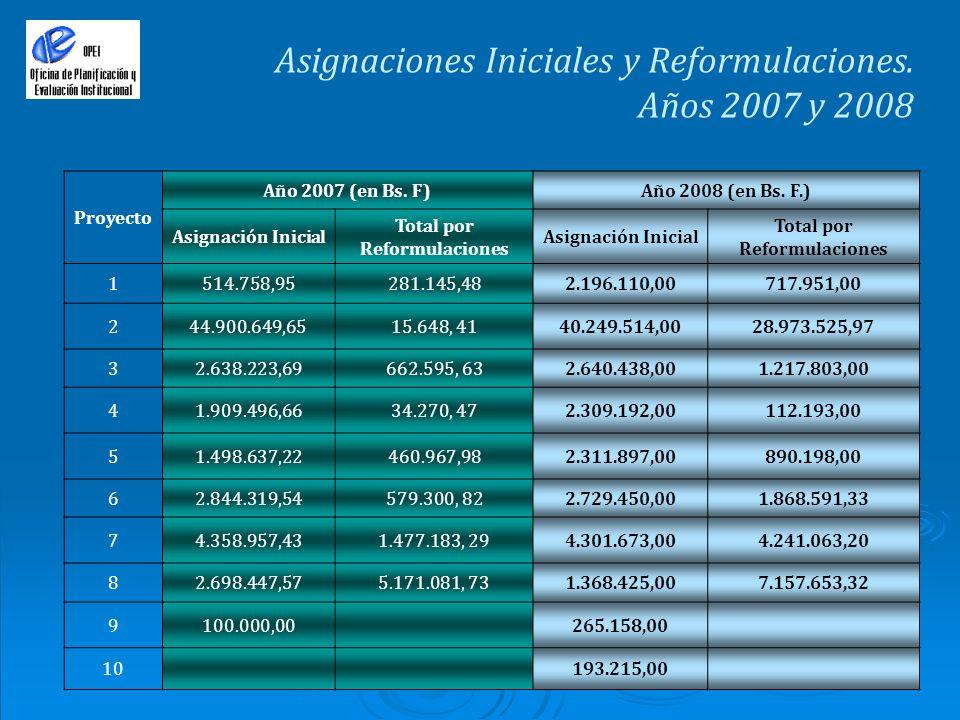 Asignaciones Iniciales y Reformulaciones. Años 2007 y 2008 Proyecto Año 2007 (en Bs. F)Año 2008 (en Bs. F.) Asignación Inicial Total por Reformulacion