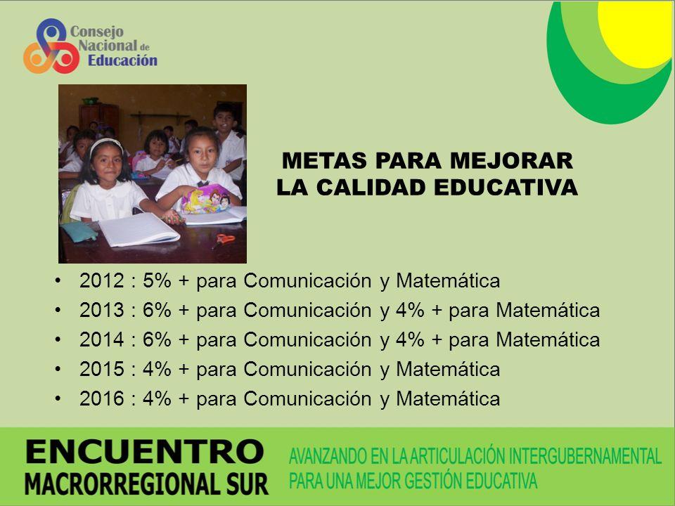 METAS PARA MEJORAR LA CALIDAD EDUCATIVA 2012 : 5% + para Comunicación y Matemática 2013 : 6% + para Comunicación y 4% + para Matemática 2014 : 6% + para Comunicación y 4% + para Matemática 2015 : 4% + para Comunicación y Matemática 2016 : 4% + para Comunicación y Matemática
