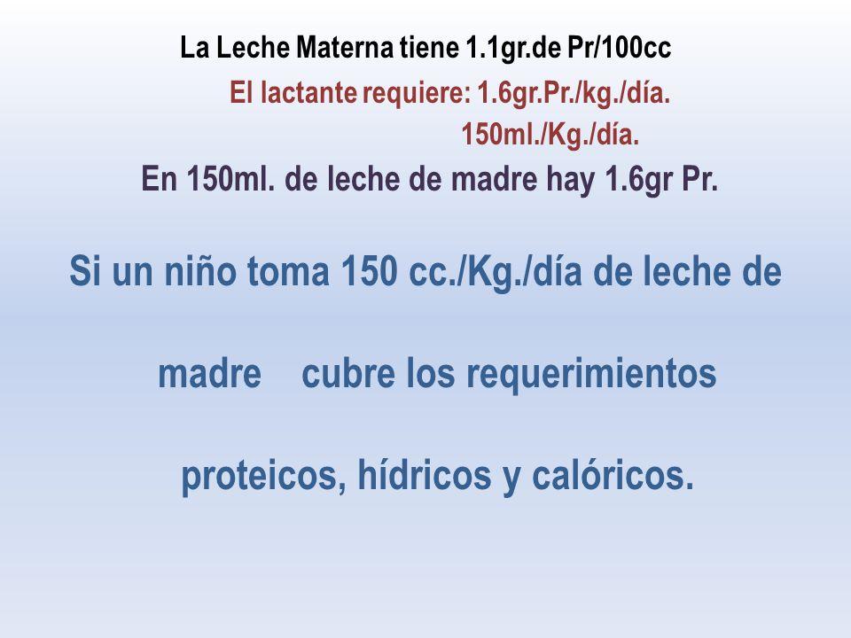 La Leche Materna tiene 1.1gr.de Pr/100cc El lactante requiere: 1.6gr.Pr./kg./día.