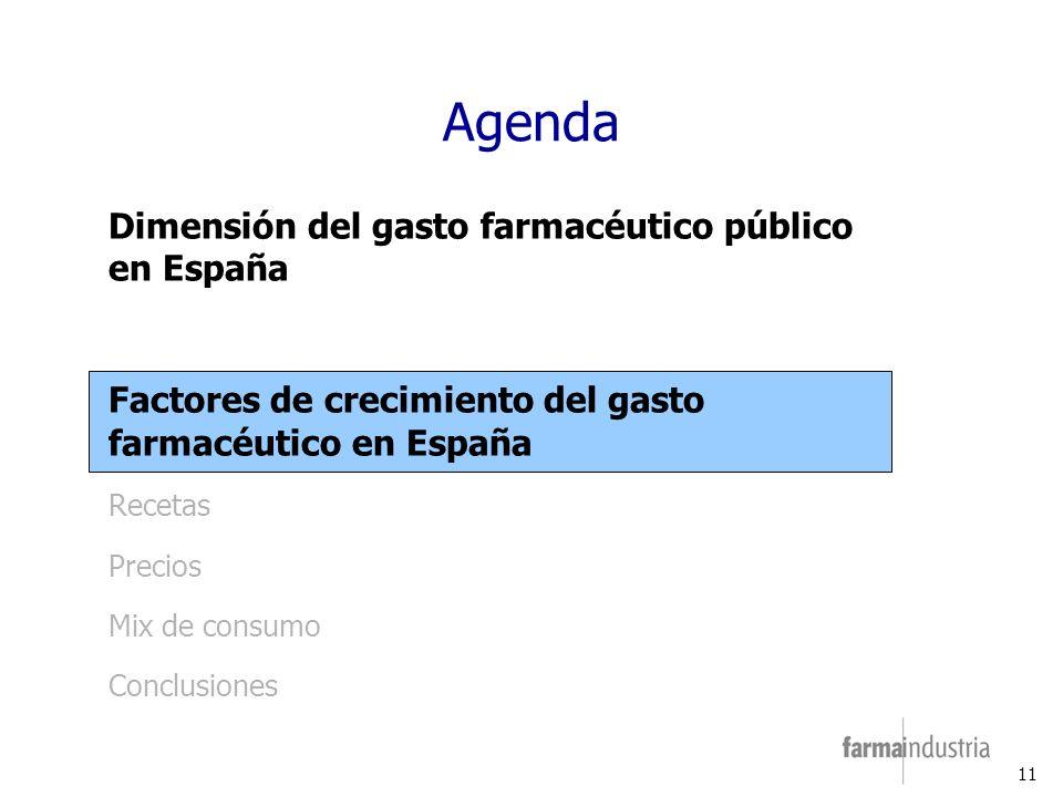 11 Agenda Dimensión del gasto farmacéutico público en España Factores de crecimiento del gasto farmacéutico en España Recetas Precios Mix de consumo Conclusiones