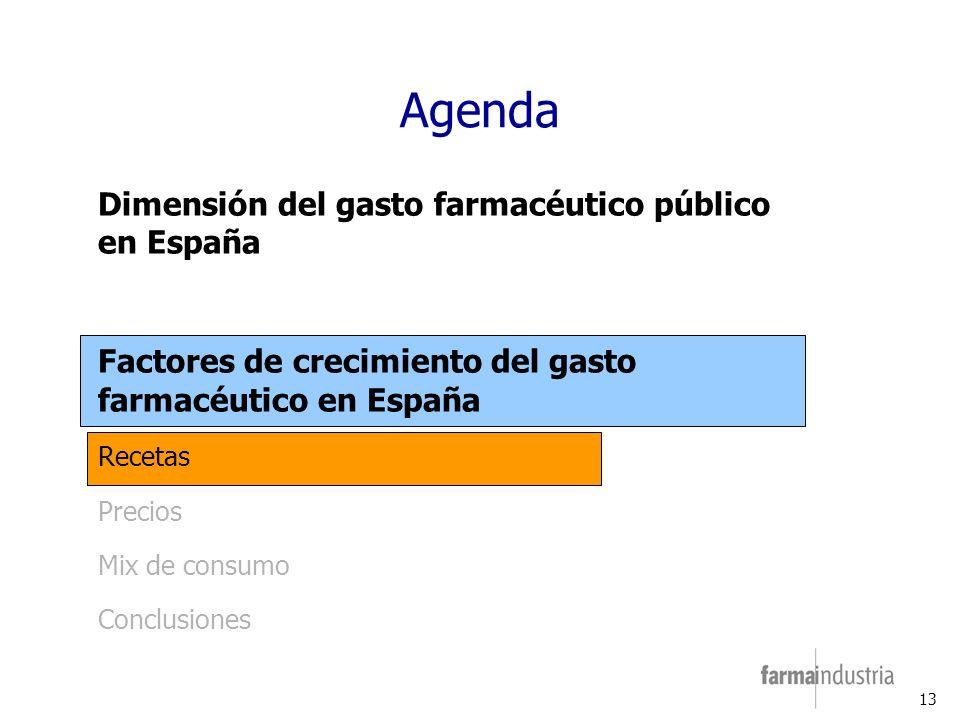 13 Agenda Dimensión del gasto farmacéutico público en España Factores de crecimiento del gasto farmacéutico en España Recetas Precios Mix de consumo Conclusiones