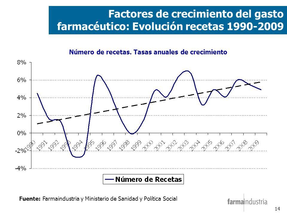 14 Factores de crecimiento del gasto farmacéutico: Evolución recetas 1990-2009 Fuente: Farmaindustria y Ministerio de Sanidad y Política Social Número de recetas.